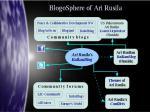 BlogoSphere of AriRusila