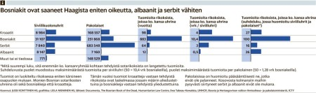 Headline: Bosniacs have got most justice from Hague, Albanians and Serbs least Lines from top to bottom: Croats, Bosniacs, Serbs, Albanians, Other Column 1: Civilian deaths Column 2: Refugees Column 3: ICTY sentencies (years) about crimes against nations on line Column 4: ICTY sentencies against nations on line/days/civilian death Column 5: ICTY sentencies against nations on line/ratio of civilian deaths+50% of refugee amounth Source: Helsingin Sanomat (http://hs.fi)
