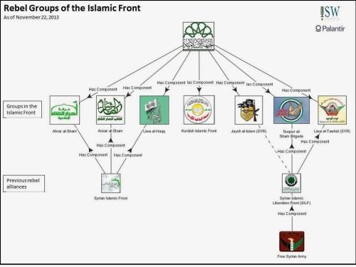 syyrian kapinallisryhmät uudessa islamilaisessa rintamassa
