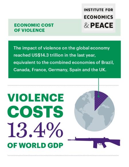 Economic%20impact%20of%20violence_1