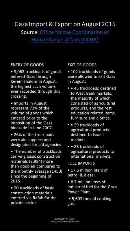 Gaza Import/Export, August 2015