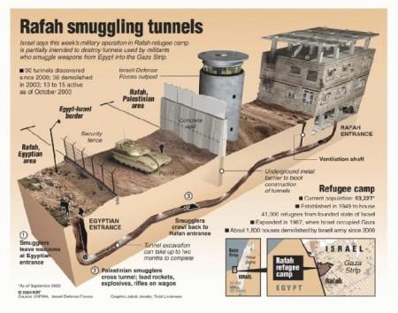 rafah_tunnel-e1406588938670 (2)