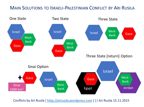Main options to solve Israeli-Palestinian conflict by Ari Rusila