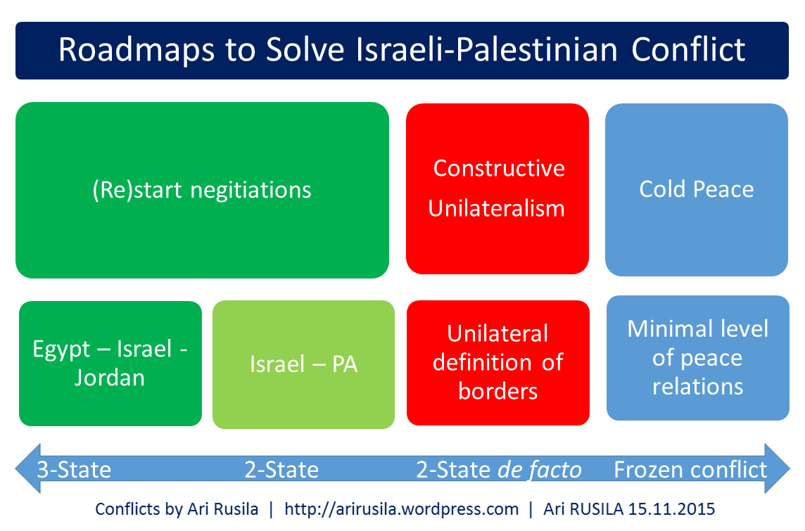constructive unilateralism ii as solution to i palestinian i palestinian conflict roadmaps to peace