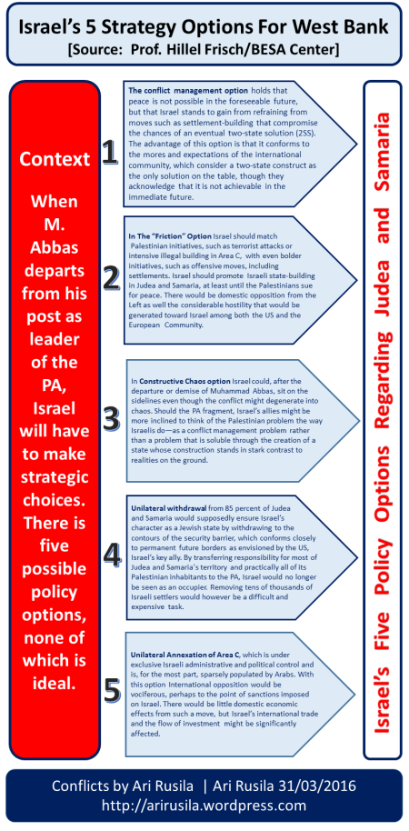 Israel's 5 Strategy Options Regarding West Bank After Abbas [Source: Prof. Hillel Frisch/BESA Center]