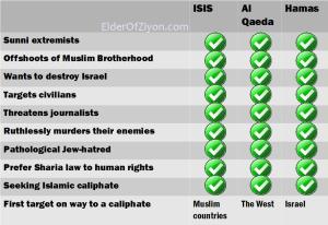 Hamas-Hizbollah-ISIS