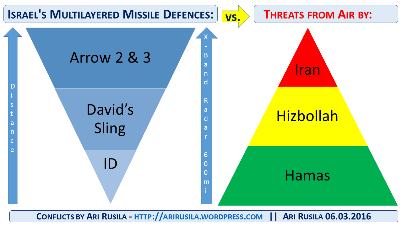 Israel missile defence By Ari Rusila figure