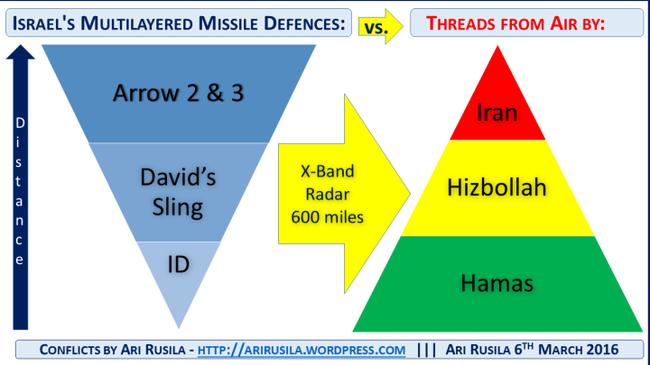 Israel's Multilayered Missile Defences by Ari Rusila