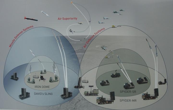 Missile-Defence-Bowls