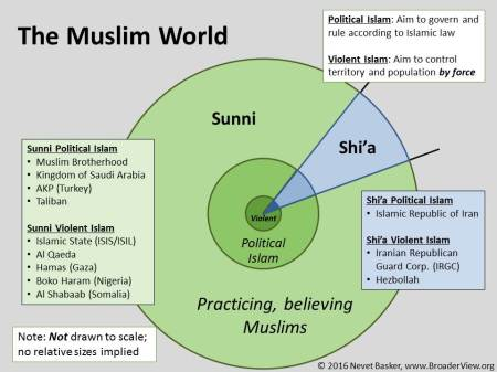 islam violent and political islam