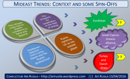 Mideast trends by Ari Rusila