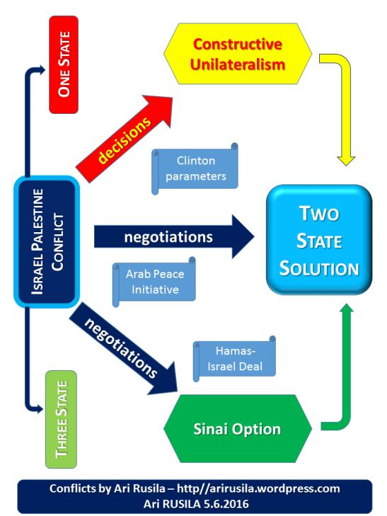 mideast peace process alternatives