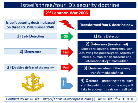 Israel military doctrine