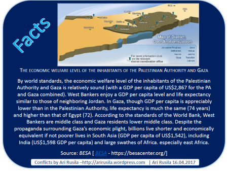 palestine facts